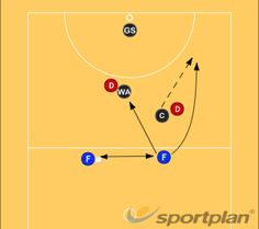 Netball Coaching: Attackers Providing Options Around the Circle