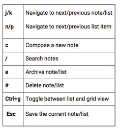 8 Handy Google Keep Keyboard Shortcuts for Teachers ~ Educational Technology and Mobile Learning