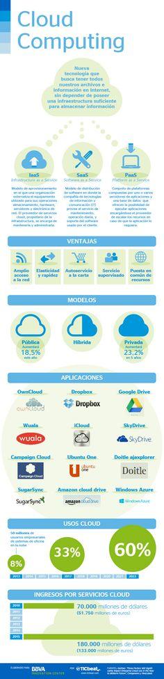 Un repaso al Cloud Computing. #infographic