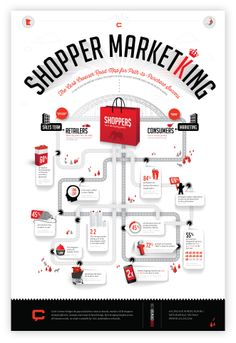 Shopper Marketing Infographic | Curb-Crowser 2013 #infographic #poster #path2purchase #shopper #marketing