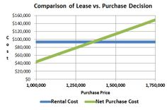 chart comparing purchase vs. lease decision