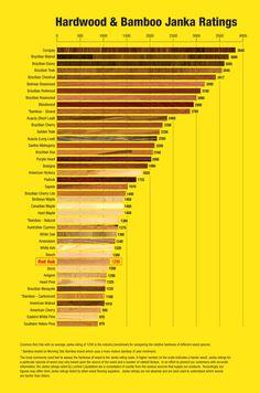 Janka Ratings - Lumber Liquidators
