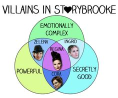 "I fail to see how Cora is secretly good. I hated that bitch. 13 Charts Only ""Once Upon A Time"" Fans Will Understand"