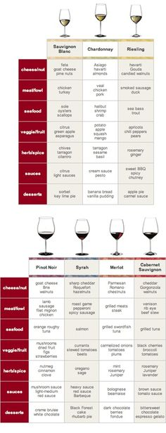 food and wine pairing.  I believe I switched the pinot noir and the Reisling; I found that red wine favors a sharper cheese; and the soft cheeses pair better with white wine.  Wish Id had this chart back then... and that Pinot Grigio hadnt been omitted.