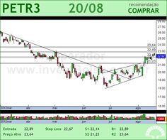 PETROBRAS - PETR3 - 20/08/2012 #PETR3 #analises #bovespa
