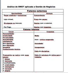 Modelo de Análise de Swot adaptada pela consultora Mara Baroni, realizadas nas Consultorias em Gestão Pessoal. Profissional e de Negócios.