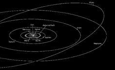 http://lunaf.com/images/solar-system-planets-orbits-en.gif
