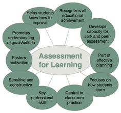 In the history of education, assessment has always played a vital role in determining student achievement. While the advantages of gauging achievement are strongly pronounced, there are still plen… Instructional Coaching, Instructional Strategies, Instructional Design, Teaching Strategies, Teaching Resources, Teaching Ideas, Teaching Methodology, Primary Teaching, Differentiated Instruction