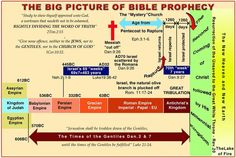 Big picture of bible prophecy