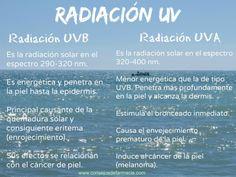 Empecemos desde el principio... #Fotoprotección #protecciónsolar #radiaciónUV #FPS #consejosdefarmacia http://kcy.me/12hrk