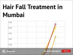 Infographic: Hair Fall Treatment in   Mumbai  for details check out at https://infogr.am/hair-fall-treatment-in-mumbai?src=web