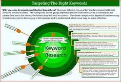 Check it out! mdrahman105 will do keyword research and competitor research for $5 on #Fiverr https://www.fiverr.com/s2/345955bae1