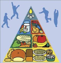 Czech Food Pyramid