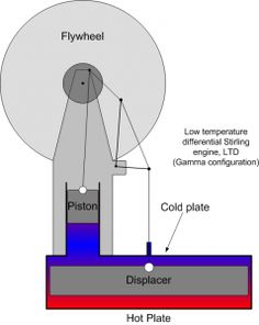 Low temperature differential LTD Stirling engine
