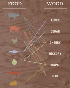 Plank Grilling Pointers - Different Wood Types For Plank Grilling