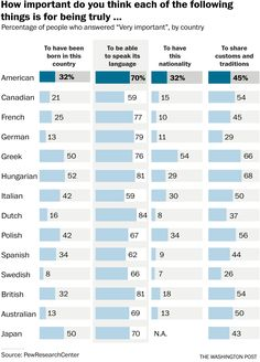 More than 84 percent of people in the Netherlands think it is very important to speak Dutch to be Dutch. Language Development, Language Study, Things To Think About, Things To Come, The Washington Post, Identity, Teaching, Education, Sayings