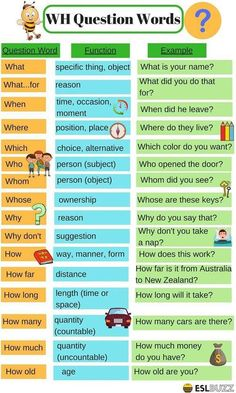 English Grammar: WH Question Words 14 How to ask questions in English. English Grammar Tenses, Teaching English Grammar, English Grammar Worksheets, English Phrases, English Language Learning, English Writing, English Study, English Words, English Vocabulary
