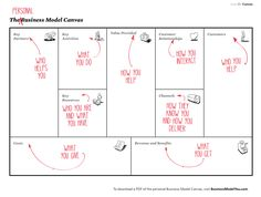 The Personal Business Model Canvas from 'The Business Model You: A One Page Method for Reinventing Your Career