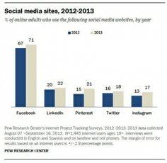 Study: Women Love Social Media More Than Men (Unless It's LinkedIn) | Adweek