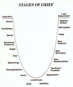 Stages of Grief. They're not as neat and tidy as this diagram (and will often occur in random order, multiple times, even after we think the grief is gone), but this is a good reminder of some of the associated feelings. Book Writing Tips, Writing Resources, Writing Help, Writing Services, Essay Writing, Writing Guide, Writing Prompts For Writers, Picture Writing Prompts, Writing Notebook