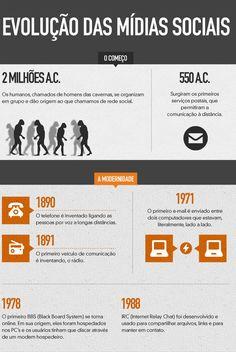 AsMídias Sociais surgiram muito antes da internet.