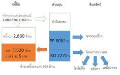 investidea.in.th: กรณีศึกษาการปรับโครงสร้างหนี้ของ THL บริษัท ทุ่งคา...