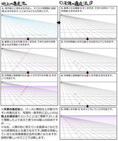 """吉田誠治さんはTwitterを使っています: """"「天使の遠近法」の描き方を知りたいという人が多かったので、通常のパースと対比しつつ解説。フラ・アンジェリコみたいな画風を目指している人は真似してね! http://t.co/0jocp3ujDI"""""""