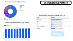 Bajaj auto stock analysis   auto sector best share for long term Bajaj Auto, Stock Analysis, Hold On, Investing, Public, Marketing, Autos, Naruto Sad