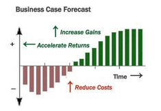Your Business Case Must Score High in Credibility, Accuracy, and Practical Value