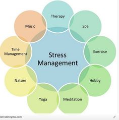 Stress Management Chart