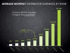 This is a chart that shows the average earnings of an It Works! Distributor! Where would you like to be on this graph?   I know when I first started these numbers seemed unattainable but our team has some amazing training that shows you exactly how to be successful.   So many people think they don't know enough people or they aren't 'salesy' (which is actually a good thing) or they are too shy (we help you overcome all that).    I promise you the time is NOW for this company. We are booming…
