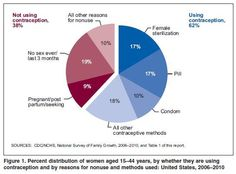 Percent distribution of women aged years, by whether they are using contraception and by reasons for nonuse and methods used