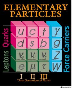Particles Physics - Elementary Particles My Dear Watson!