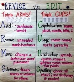 Revise vs edit by Becknboys  This is a bit advanced for Kindergarten but just a great way to think of Revising vs. Editing!  ARMS & CUPS brilliant!