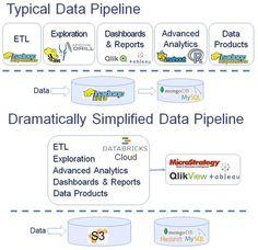 Databricks Cloud: Next Step For Spark - InformationWeek Analytics Dashboard, Data Analytics, Apache Spark, Big Data, Foundation, Clouds, Amazon, Amazons, Riding Habit