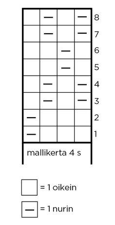 Neulottu pipo | Meillä kotona Bar Chart, Knitting Patterns, Knit Crochet, Diagram, Sewing, Handmade, Crafts, Berets, Beanies