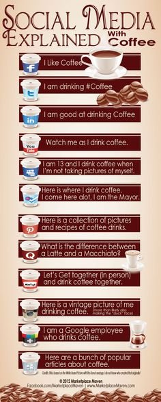 I just loved finding this #socialmediainfograph because it matches my world 100%. I am always explaining #SocialMedia over #coffee – whether it is in social circles, meetings, trainings. Enjoy reading it (over coffee) as much as I did :)