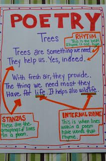 Common Core Standard RL.5 wants students to understand and compare features of different genres. This anchor chart reviews some of the features of poetry to make the Common Core transition easier. Click the image for more ideas.