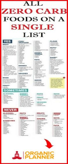 The – ultimate list of zero carb foods for a slim you Carb Counting Chart, Counting Carbs, No Carb Food List, Food Lists, No Sugar Diet, No Sugar Foods, 0 Calorie Foods, High Carb Foods, No Carb Recipes