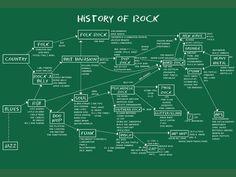 Historia del tock