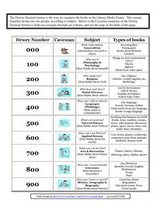 dewey decimal system chart library pinterest dewey decimal system chart and library lessons. Black Bedroom Furniture Sets. Home Design Ideas