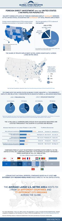 Infographic: A Metropolitan Analysis of FDI in the United States - Brookings Institution