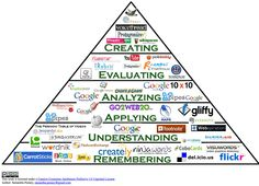 New Bloom's Digital Taxonomy – Stephen's Lighthouse  How cool is that??