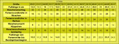 4/8/6-Fädig Maschenanschlag Socken Tabelle