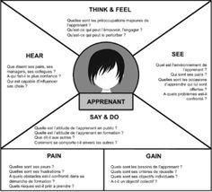 Modèle Carte Empathie Apprenant #formation