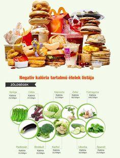 """Negatív kalóriatartalmú ételek és az alvás https://www.matracvasarlas.hu/tanacsok/negativ-kalorias-etelek Negatív kalóriás ételek. Kamu vagy valóság. És mi köze ennek az alváshoz? Ezeket a kérdéseket szeretnénk egy kicsit elfogulatlanul körbejárni következő cikkünkben. Modern, felgyorsult és rohanó világunkban a jólétnek és a feldolgozott élelmiszereknek köszönhetően az európai –különösképpen a magyar- lakosság jelentős része """"szenved"""" túlsúlyban. #matrac_budapest #matrac_vásárlás…"""