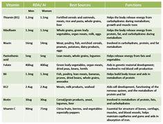 Image from http://4.bp.blogspot.com/_W2bhBnVEK4A/TEerI34XcMI/AAAAAAAAAH8/wzhUaGC8OnA/s1600/Water-soluble+vitamins.png.