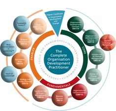 SA's first Higher Certificate in Organisation Development and Change