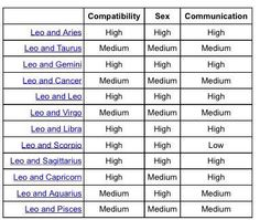 Gemini Compatibility Chart wow love a Pisces with a Gemini either the chart is wrong or I'm just fucked. Gemini And Scorpio, Scorpio Zodiac Facts, Gemini And Virgo, Virgo And Cancer, Gemini Quotes, Aquarius, Gemini Rising, Zodiac Art, Zodiac Horoscope