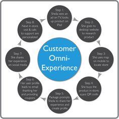 Omni-channel customer experience / Kevin P. Nichols